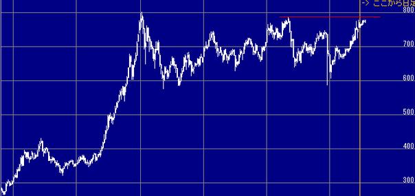 株の始め方で間違えない5つのポイント
